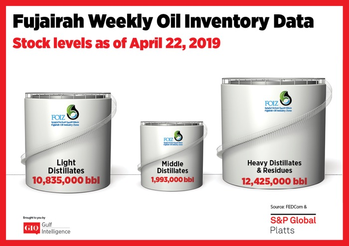 Fujairah Weekly Oil Inventory Data Stocks Level as of April 22, 2019