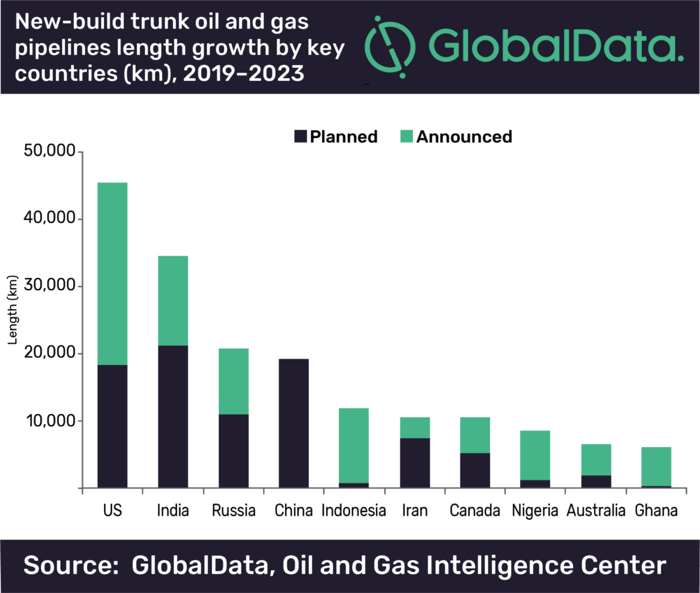 U S  leads globally on new-build trunk oil and gas pipeline